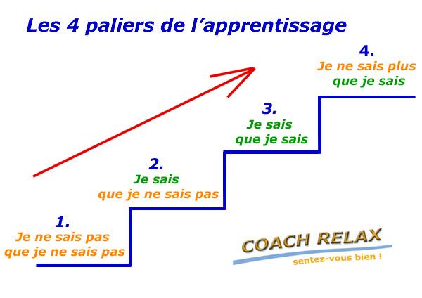 Les 4 étapes de l'apprentissage