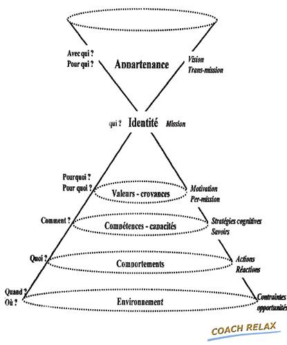Les niveaux logiques de DILTS: un outil phare en PNL