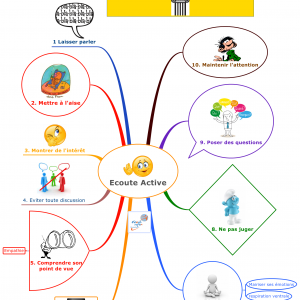 ECOUTE ACTIVE: 10 piliers en Mind Map